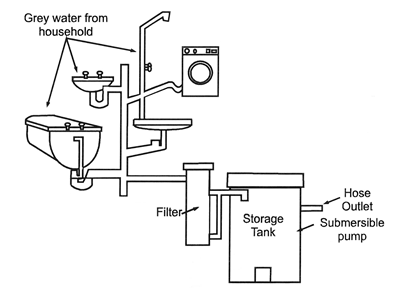 water pump switch diagram with Greywater Co on 14027 198 besides 201703454325 in addition greywater co further Wiring And Connectors Locations Of Honda Accord Air Conditioning System 94 07 as well 399976010627446820.